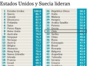 Chile lidera ranking de universidades a nivel Latinoamerican