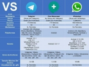 Telegram vs. WhatsApp parte 2
